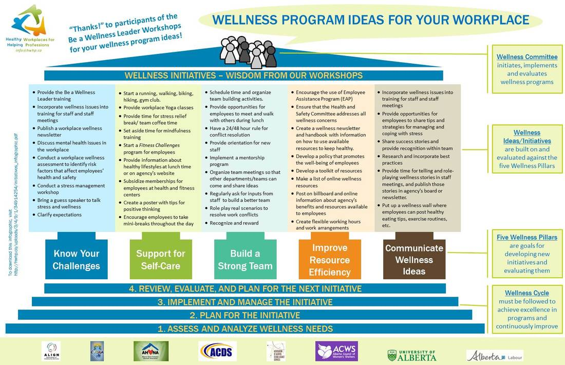 wellness program ideas for your workplace our infographic lists wellness program ideas suggested by participants of our be a wellness leader workshops